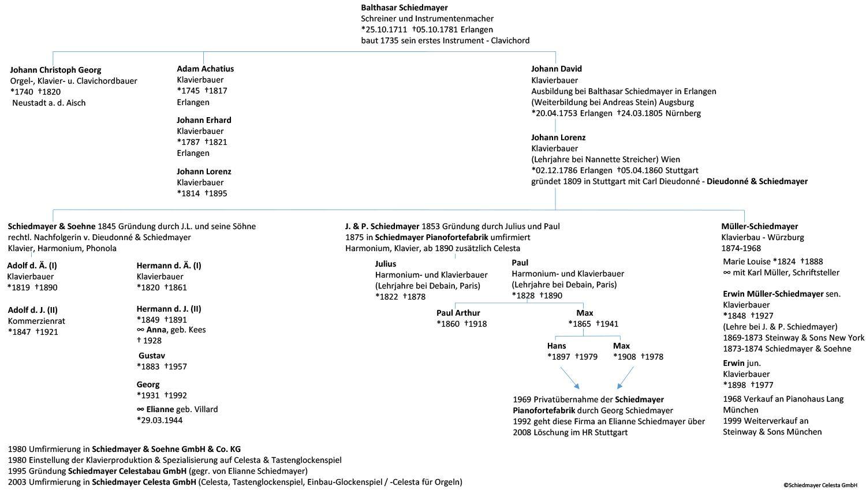 Stammbaum der Firma Schiedmayer
